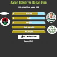 Aaron Bolger vs Ronan Finn h2h player stats