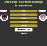 Aaron Bolger vs Brandon Kavanagh h2h player stats