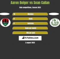 Aaron Bolger vs Sean Callan h2h player stats