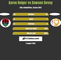 Aaron Bolger vs Dawson Devoy h2h player stats