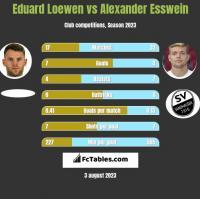 Eduard Loewen vs Alexander Esswein h2h player stats