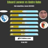 Eduard Loewen vs Andre Hahn h2h player stats