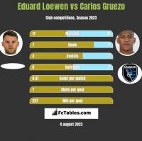 Eduard Loewen vs Carlos Gruezo h2h player stats