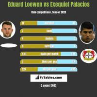 Eduard Loewen vs Exequiel Palacios h2h player stats