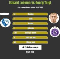 Eduard Loewen vs Georg Teigl h2h player stats