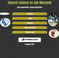 Eduard Loewen vs Jan Moravek h2h player stats