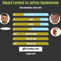 Eduard Loewen vs Jeffrey Gouweleeuw h2h player stats