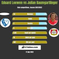 Eduard Loewen vs Julian Baumgartlinger h2h player stats