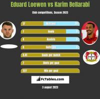 Eduard Loewen vs Karim Bellarabi h2h player stats