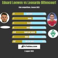 Eduard Loewen vs Leonardo Bittencourt h2h player stats