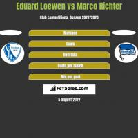 Eduard Loewen vs Marco Richter h2h player stats