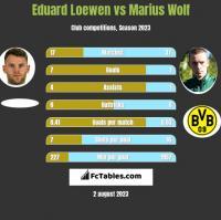 Eduard Loewen vs Marius Wolf h2h player stats