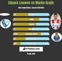 Eduard Loewen vs Marko Grujic h2h player stats