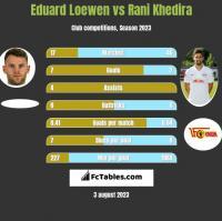 Eduard Loewen vs Rani Khedira h2h player stats