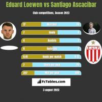 Eduard Loewen vs Santiago Ascacibar h2h player stats
