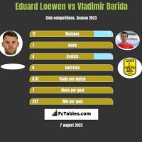 Eduard Loewen vs Vladimir Darida h2h player stats