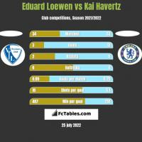 Eduard Loewen vs Kai Havertz h2h player stats