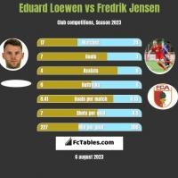 Eduard Loewen vs Fredrik Jensen h2h player stats