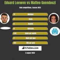 Eduard Loewen vs Matteo Guendouzi h2h player stats