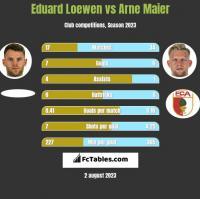 Eduard Loewen vs Arne Maier h2h player stats