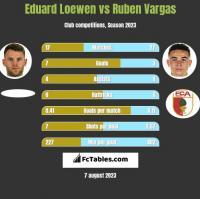 Eduard Loewen vs Ruben Vargas h2h player stats