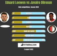 Eduard Loewen vs Javairo Dilrosun h2h player stats