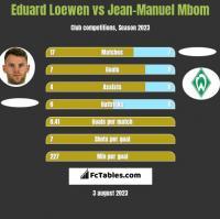 Eduard Loewen vs Jean-Manuel Mbom h2h player stats