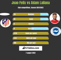 Joao Felix vs Adam Lallana h2h player stats