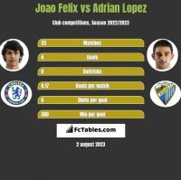 Joao Felix vs Adrian Lopez h2h player stats