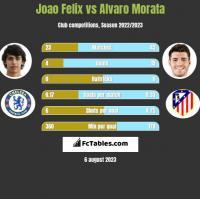 Joao Felix vs Alvaro Morata h2h player stats