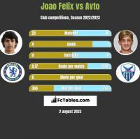 Joao Felix vs Avto h2h player stats