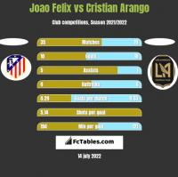 Joao Felix vs Cristian Arango h2h player stats