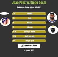 Joao Felix vs Diego Costa h2h player stats