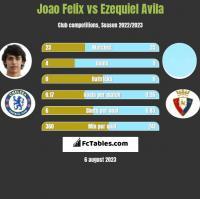 Joao Felix vs Ezequiel Avila h2h player stats