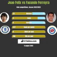 Joao Felix vs Facundo Ferreyra h2h player stats