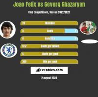 Joao Felix vs Gevorg Ghazaryan h2h player stats