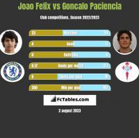 Joao Felix vs Goncalo Paciencia h2h player stats