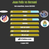 Joao Felix vs Hernani h2h player stats