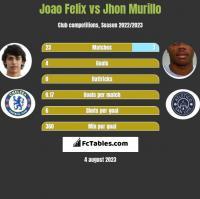 Joao Felix vs Jhon Murillo h2h player stats