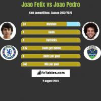 Joao Felix vs Joao Pedro h2h player stats