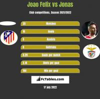 Joao Felix vs Jonas h2h player stats