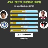 Joao Felix vs Jonathan Calleri h2h player stats