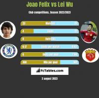 Joao Felix vs Lei Wu h2h player stats