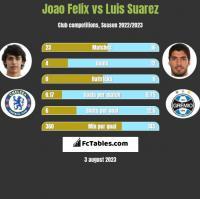 Joao Felix vs Luis Suarez h2h player stats