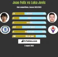 Joao Felix vs Luka Jovic h2h player stats