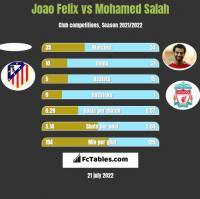 Joao Felix vs Mohamed Salah h2h player stats