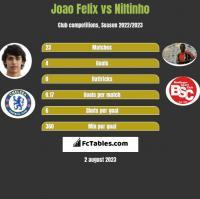 Joao Felix vs Niltinho h2h player stats