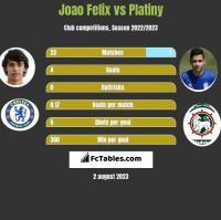 Joao Felix vs Platiny h2h player stats