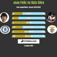 Joao Felix vs Rafa Silva h2h player stats