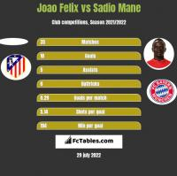 Joao Felix vs Sadio Mane h2h player stats